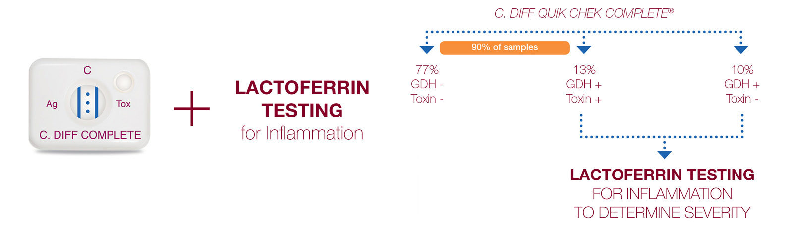 C.Diff complete + Lactoferrin testing for inflammation. C.Diff Quik Chek Complete®